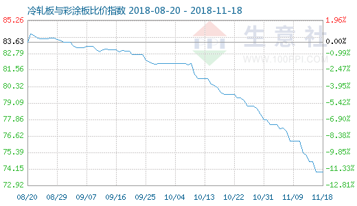 11月18日冷轧板与彩涂板比价指数图